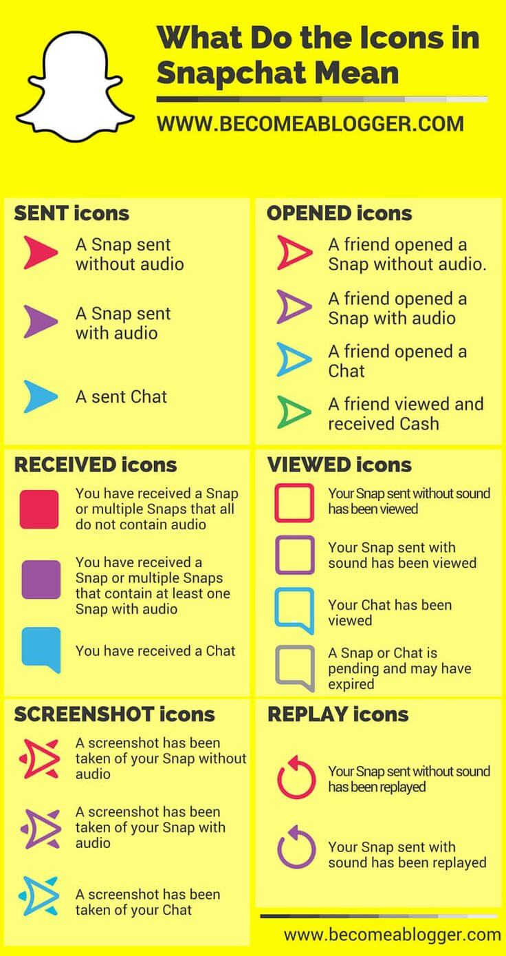 what snapchat icons means